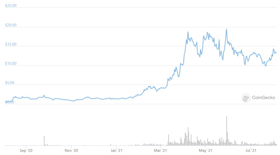 Helium kriptovaluta árfolyam